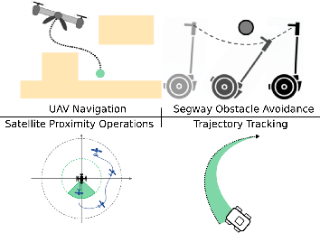 Figure 1 for Safe Nonlinear Control Using Robust Neural Lyapunov-Barrier Functions