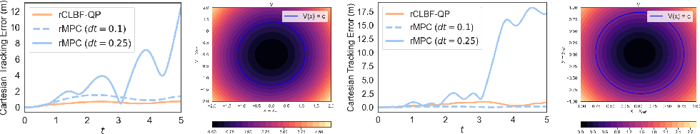 Figure 3 for Safe Nonlinear Control Using Robust Neural Lyapunov-Barrier Functions