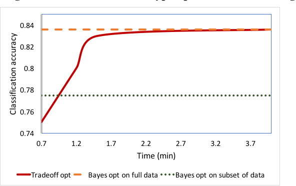 Figure 2 for Bayesian Optimization for Selecting Efficient Machine Learning Models