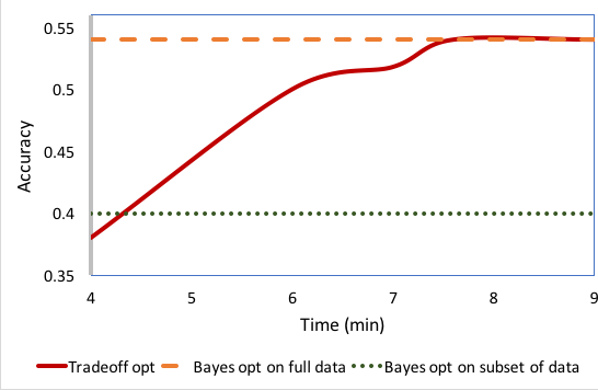 Figure 3 for Bayesian Optimization for Selecting Efficient Machine Learning Models