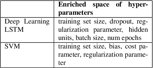 Figure 1 for Bayesian Optimization for Selecting Efficient Machine Learning Models