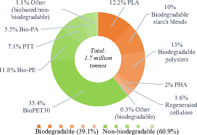 Figure 1 from Biodegradation of bioplastics in natural environments