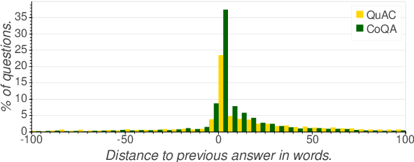 Figure 1 for An Empirical Study of Content Understanding in Conversational Question Answering