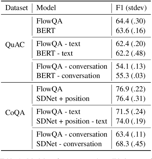Figure 2 for An Empirical Study of Content Understanding in Conversational Question Answering