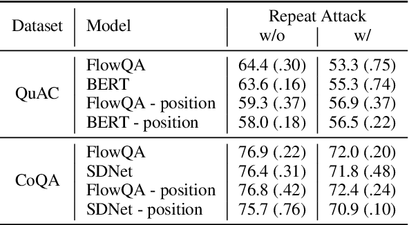Figure 4 for An Empirical Study of Content Understanding in Conversational Question Answering