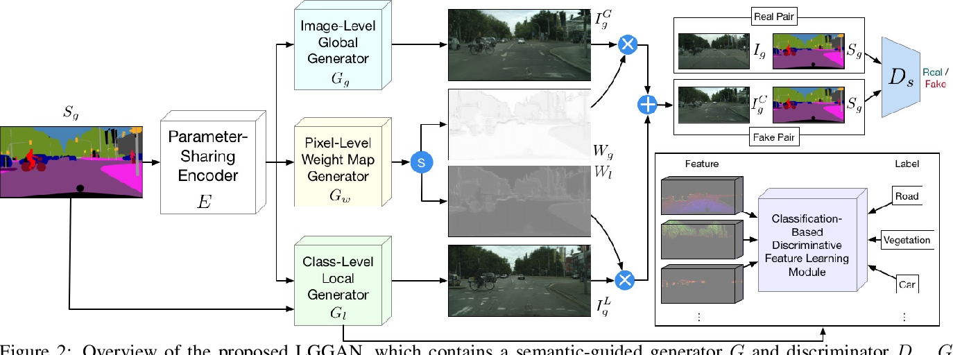 Figure 3 for Local Class-Specific and Global Image-Level Generative Adversarial Networks for Semantic-Guided Scene Generation