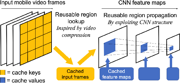 Figure 1 for DeepCache: Principled Cache for Mobile Deep Vision