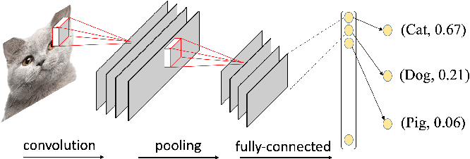 Figure 3 for DeepCache: Principled Cache for Mobile Deep Vision