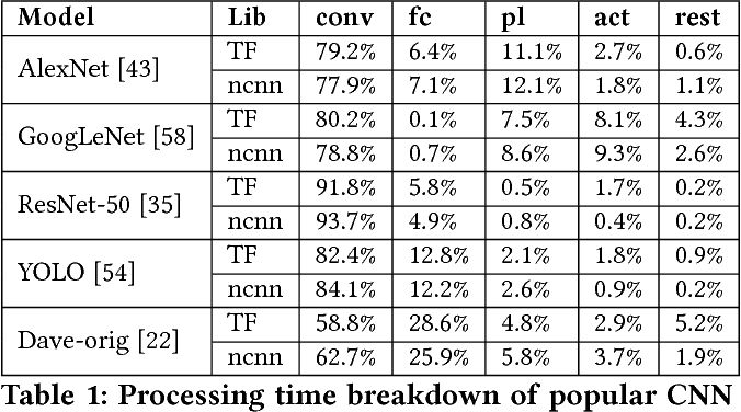 Figure 2 for DeepCache: Principled Cache for Mobile Deep Vision