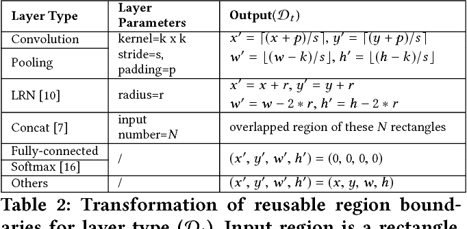 Figure 4 for DeepCache: Principled Cache for Mobile Deep Vision