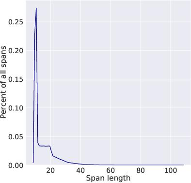 Figure 4 for wav2vec 2.0: A Framework for Self-Supervised Learning of Speech Representations