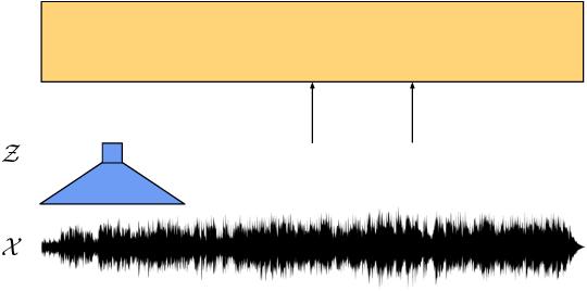 Figure 1 for wav2vec 2.0: A Framework for Self-Supervised Learning of Speech Representations