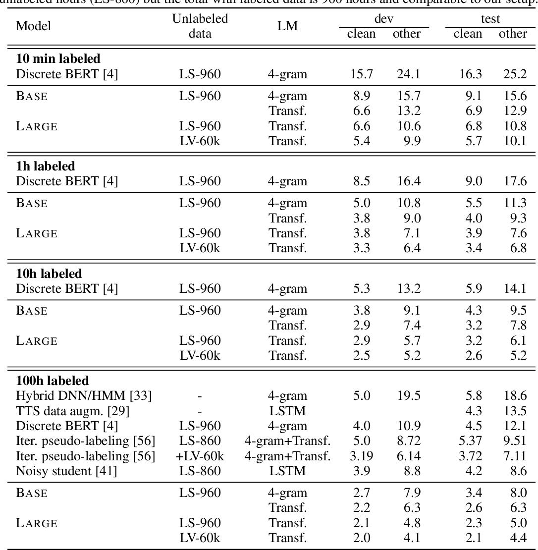 Figure 2 for wav2vec 2.0: A Framework for Self-Supervised Learning of Speech Representations
