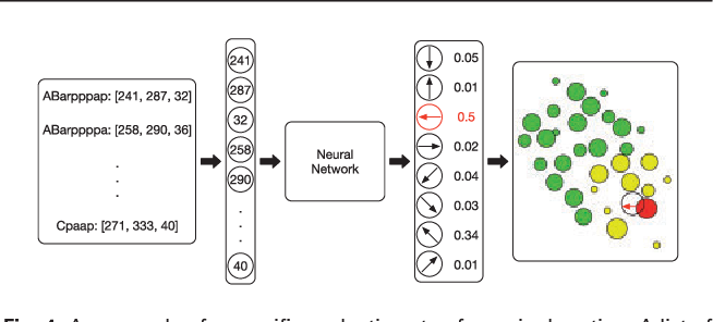Figure 4 for Deep Reinforcement Learning of Cell Movement in the Early Stage of C. elegans Embryogenesis