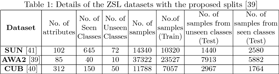 Figure 2 for Global Semantic Consistency for Zero-Shot Learning