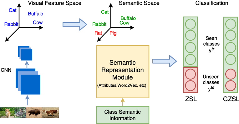 Figure 1 for Global Semantic Consistency for Zero-Shot Learning