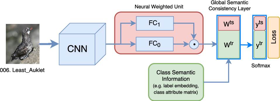 Figure 3 for Global Semantic Consistency for Zero-Shot Learning