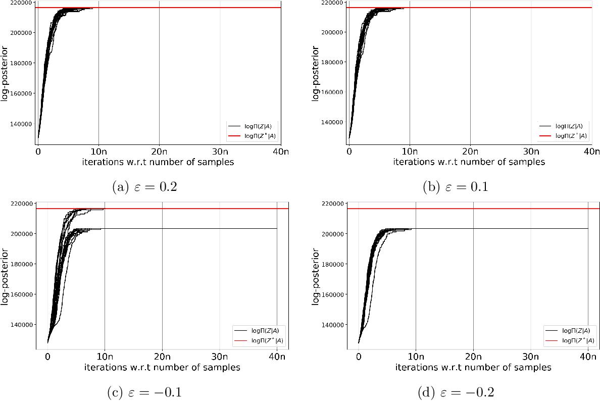 PDF] Mixing Time of Metropolis-Hastings for Bayesian