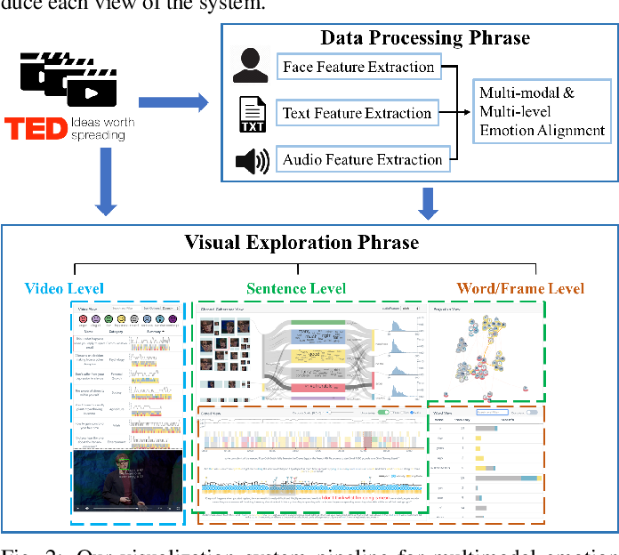 Figure 2 for EmoCo: Visual Analysis of Emotion Coherence in Presentation Videos