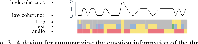 Figure 3 for EmoCo: Visual Analysis of Emotion Coherence in Presentation Videos
