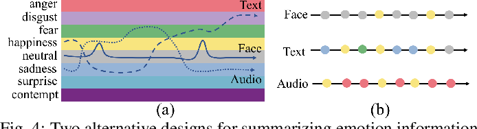 Figure 4 for EmoCo: Visual Analysis of Emotion Coherence in Presentation Videos