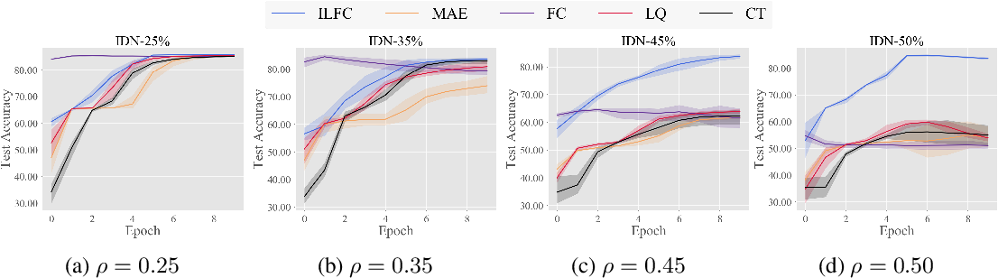 Figure 4 for Confidence Scores Make Instance-dependent Label-noise Learning Possible