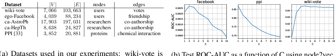 Figure 1 for Watch Your Step: Learning Node Embeddings via Graph Attention