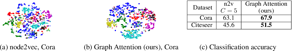 Figure 4 for Watch Your Step: Learning Node Embeddings via Graph Attention