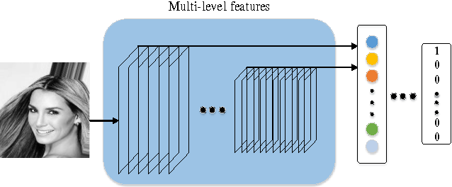 Figure 1 for A concatenating framework of shortcut convolutional neural networks