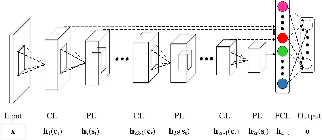 Figure 3 for A concatenating framework of shortcut convolutional neural networks
