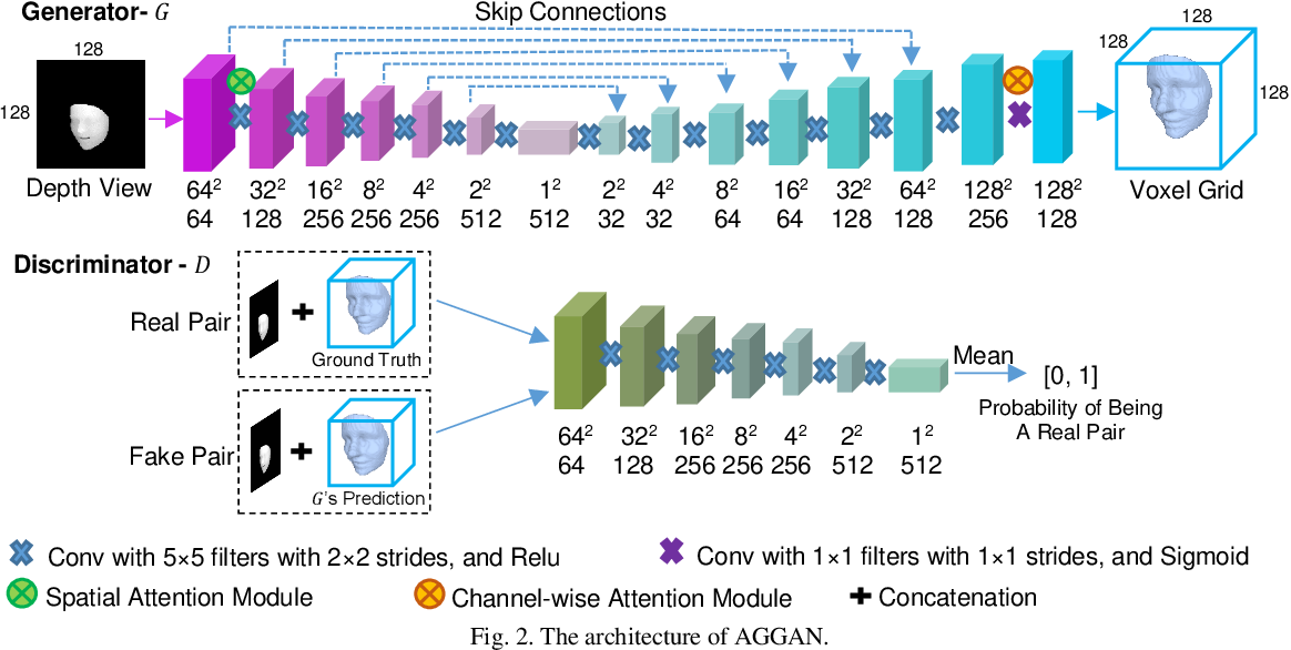 Figure 2 for 3D Facial Geometry Recovery from a Depth View with Attention Guided Generative Adversarial Network