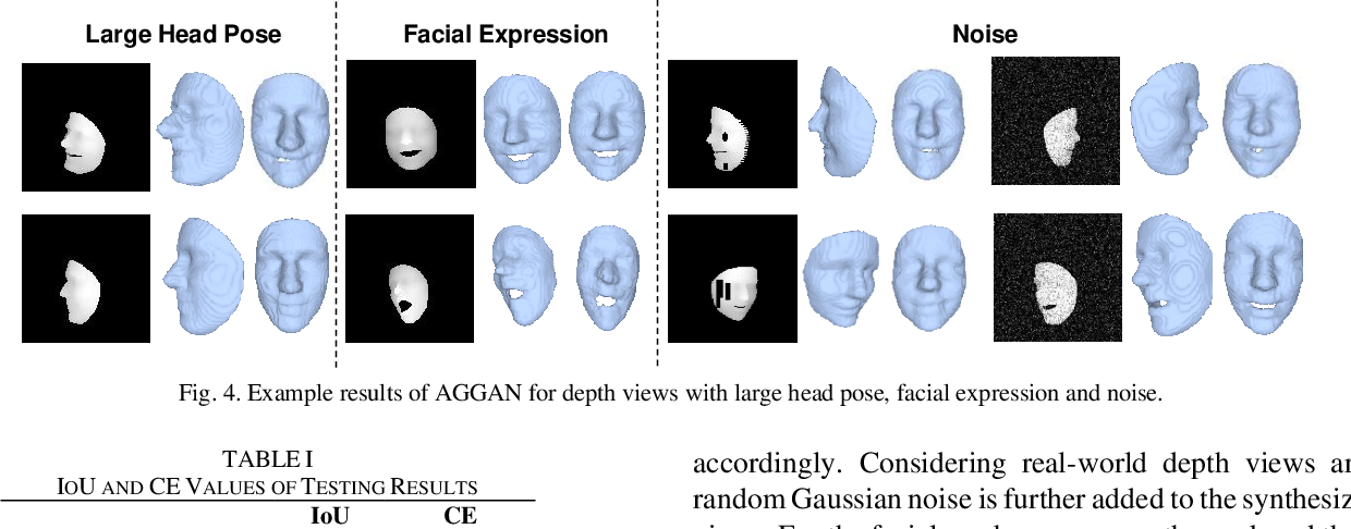 Figure 4 for 3D Facial Geometry Recovery from a Depth View with Attention Guided Generative Adversarial Network