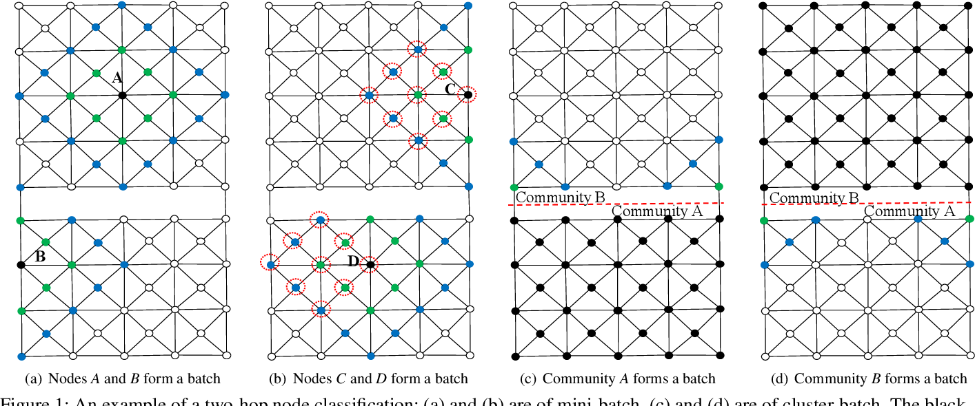 Figure 1 for GraphTheta: A Distributed Graph Neural Network Learning System With Flexible Training Strategy