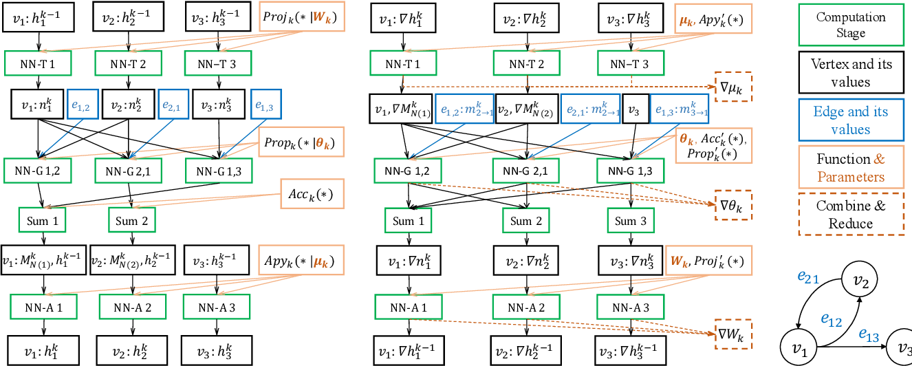 Figure 3 for GraphTheta: A Distributed Graph Neural Network Learning System With Flexible Training Strategy