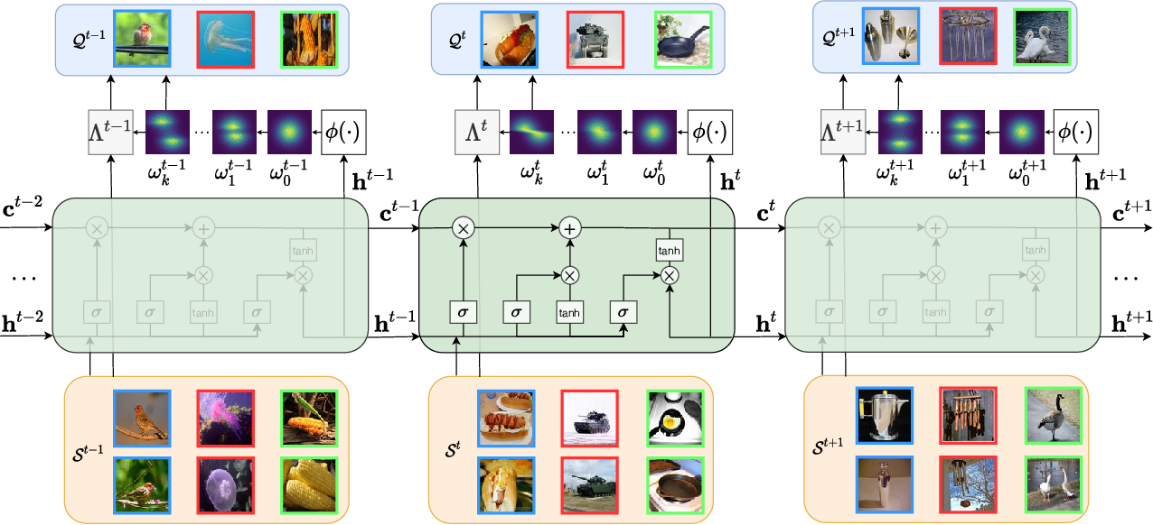 Figure 1 for MetaKernel: Learning Variational Random Features with Limited Labels