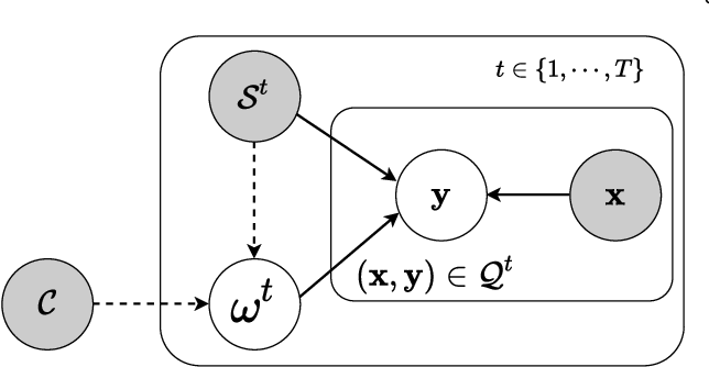 Figure 3 for MetaKernel: Learning Variational Random Features with Limited Labels