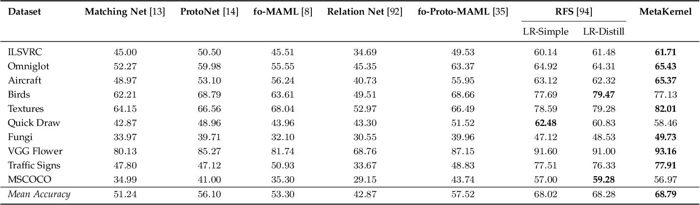 Figure 4 for MetaKernel: Learning Variational Random Features with Limited Labels