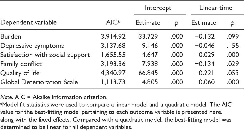 PDF] External Validity of the New York University Caregiver
