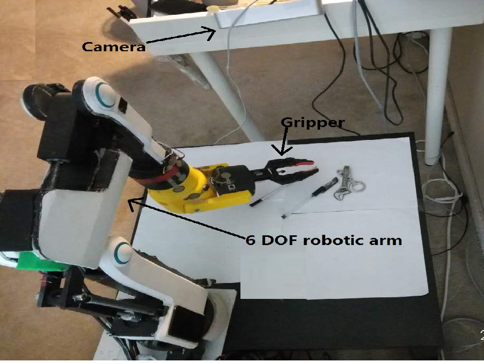 Figure 2 for Vision-based Robotic Arm Imitation by Human Gesture