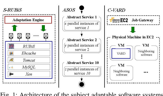 Figure 1 for On Using Retrained and Incremental Machine Learning for Modeling Performance of Adaptable Software: An Empirical Comparison