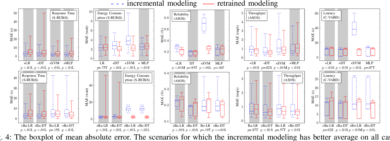 Figure 4 for On Using Retrained and Incremental Machine Learning for Modeling Performance of Adaptable Software: An Empirical Comparison