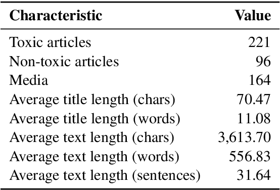 Figure 1 for Detecting Toxicity in News Articles: Application to Bulgarian