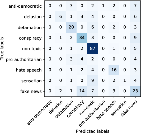 Figure 4 for Detecting Toxicity in News Articles: Application to Bulgarian