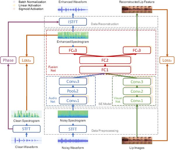 Figure 1 for Lite Audio-Visual Speech Enhancement