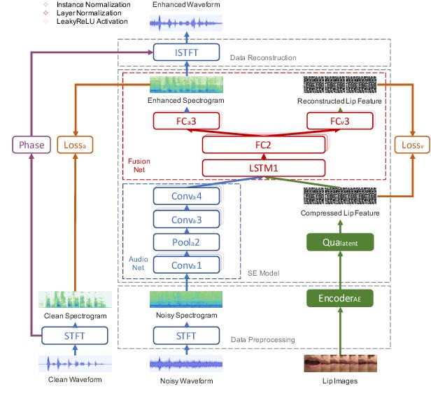 Figure 3 for Lite Audio-Visual Speech Enhancement