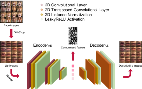 Figure 4 for Lite Audio-Visual Speech Enhancement