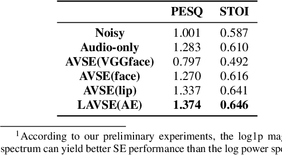Figure 2 for Lite Audio-Visual Speech Enhancement