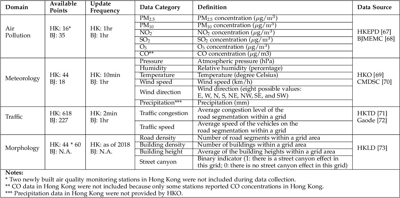 Figure 4 for Deep-AIR: A Hybrid CNN-LSTM Framework for Air Quality Modeling in Metropolitan Cities