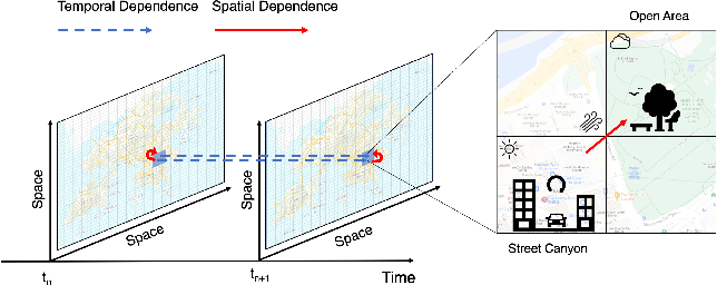 Figure 1 for Deep-AIR: A Hybrid CNN-LSTM Framework for Air Quality Modeling in Metropolitan Cities