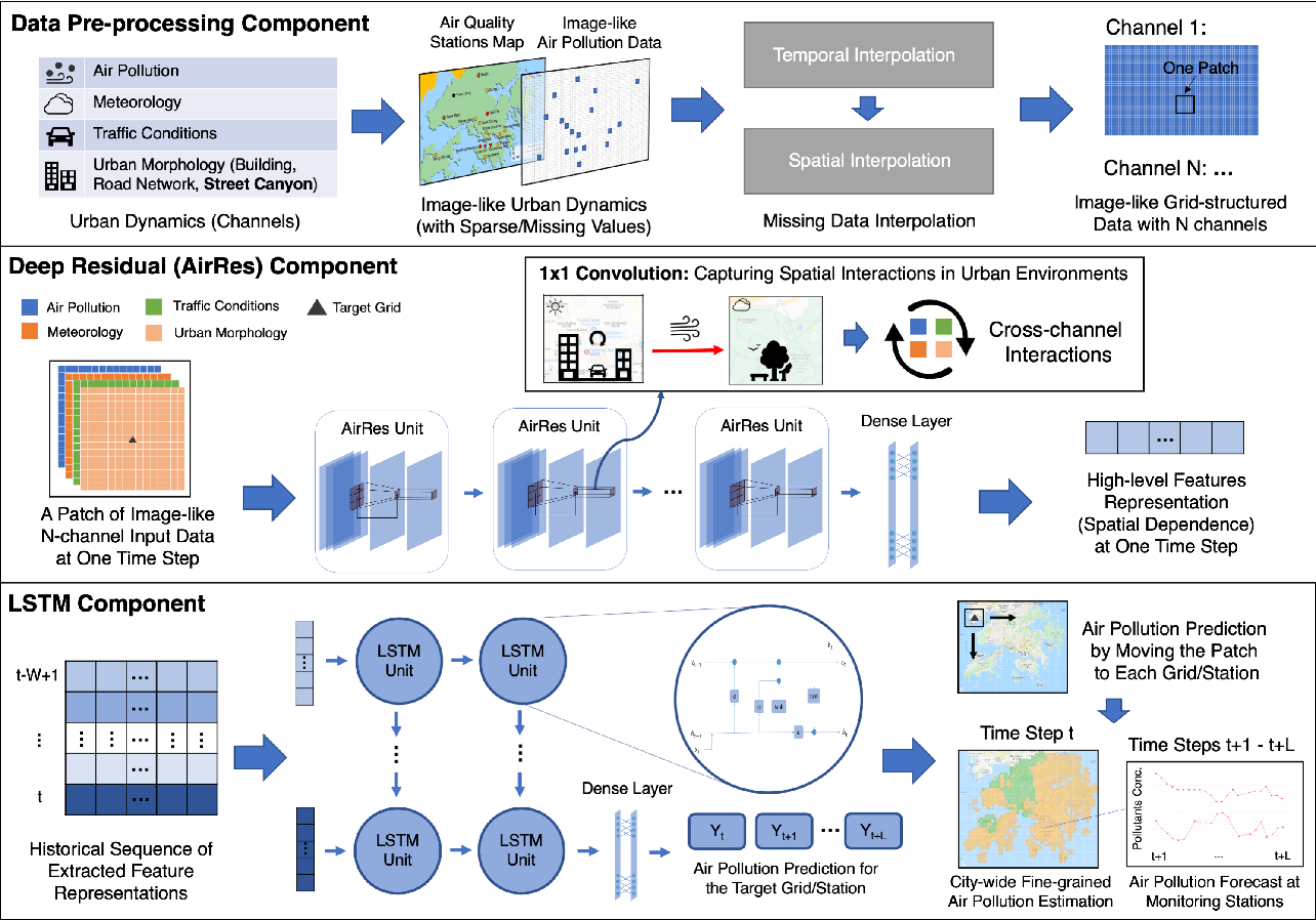 Figure 3 for Deep-AIR: A Hybrid CNN-LSTM Framework for Air Quality Modeling in Metropolitan Cities